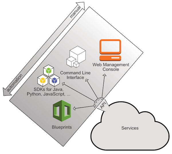 Figure 1 Tools to interact with the AWS API