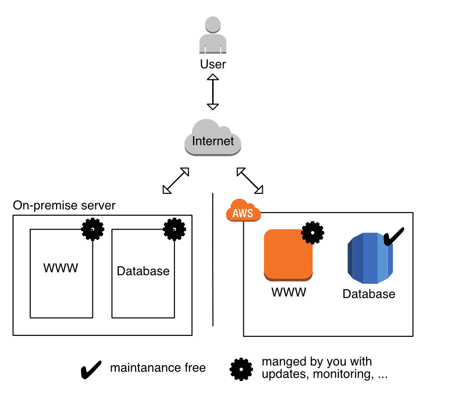 Figure 1: Comparison of how to run a web shop on-premise and on AWS