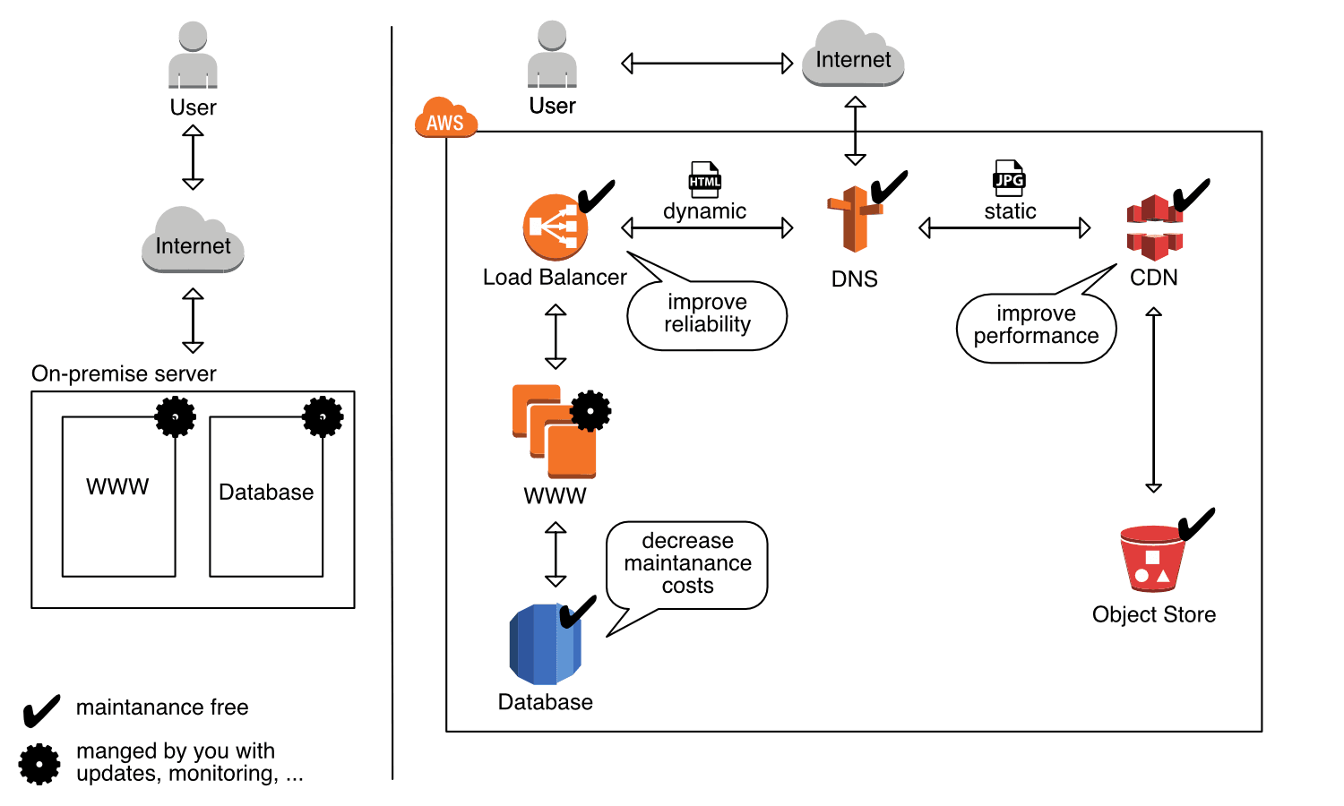 Figure 2: Comparison of how to run a web shop on-premise and on AWS and benefit from the cloud