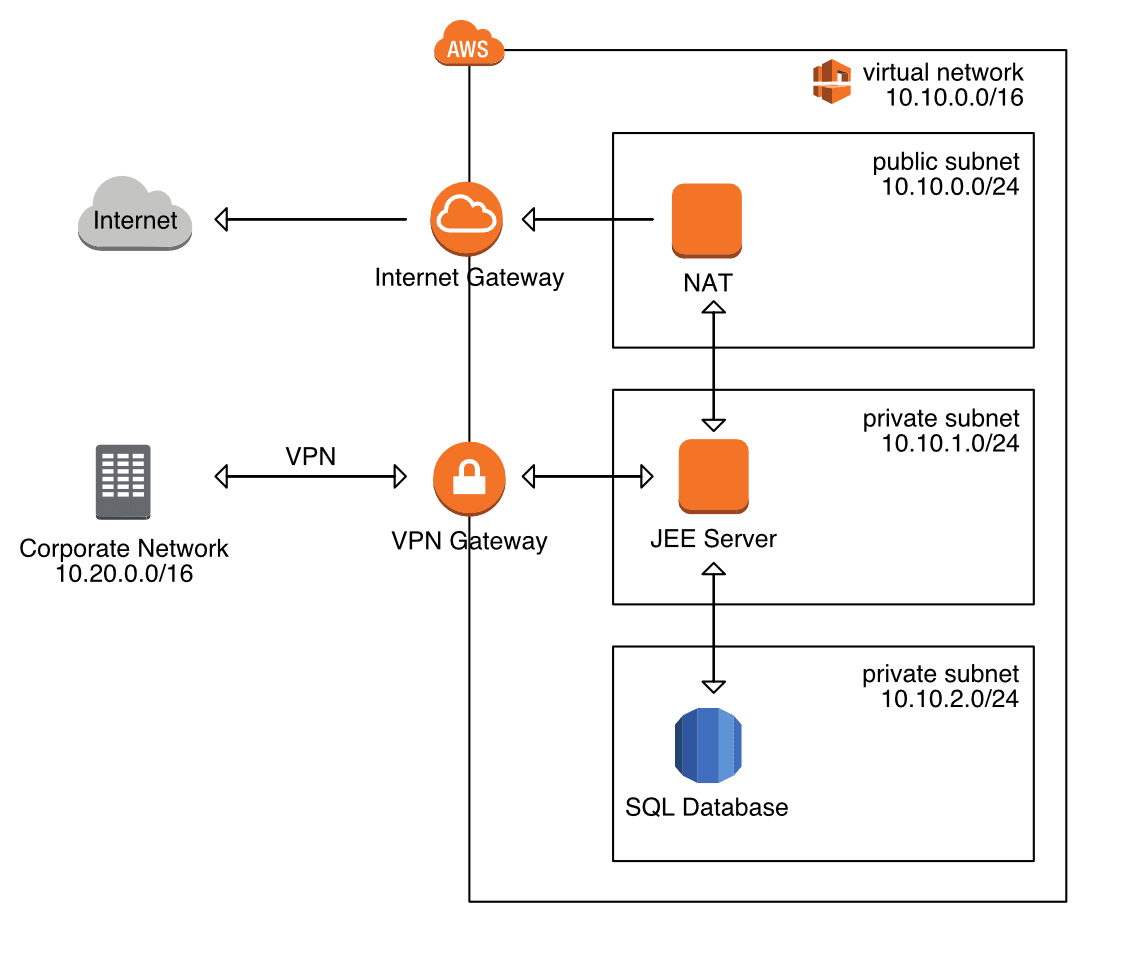Figure 3: Running a JEE application with enterprise networking on AWS