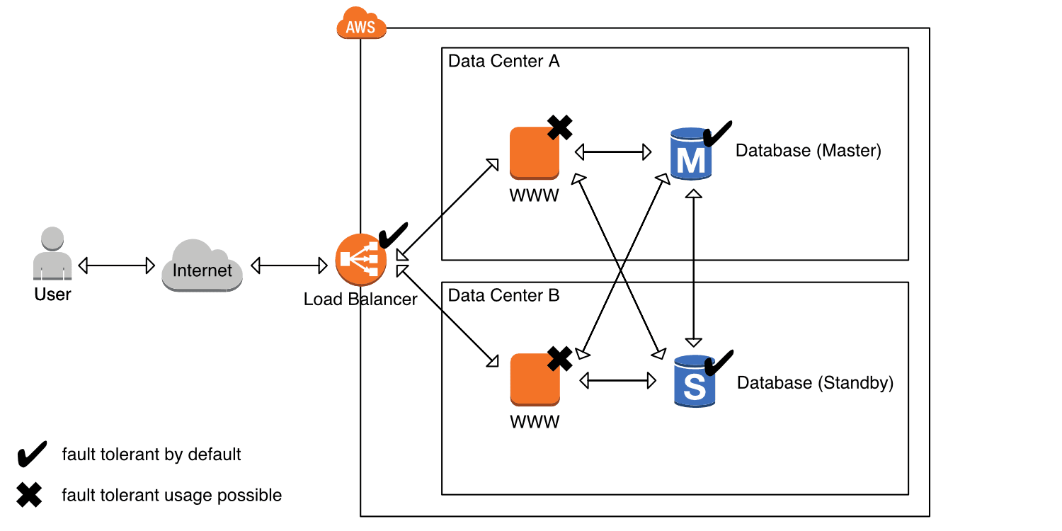 Figure 5: Building a fault-tolerant system on AWS