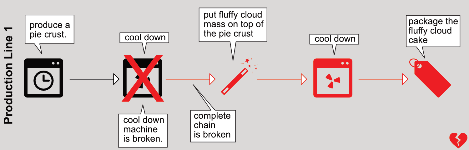 Figure 1: A single point of failure affects not only itself, but the entire system.