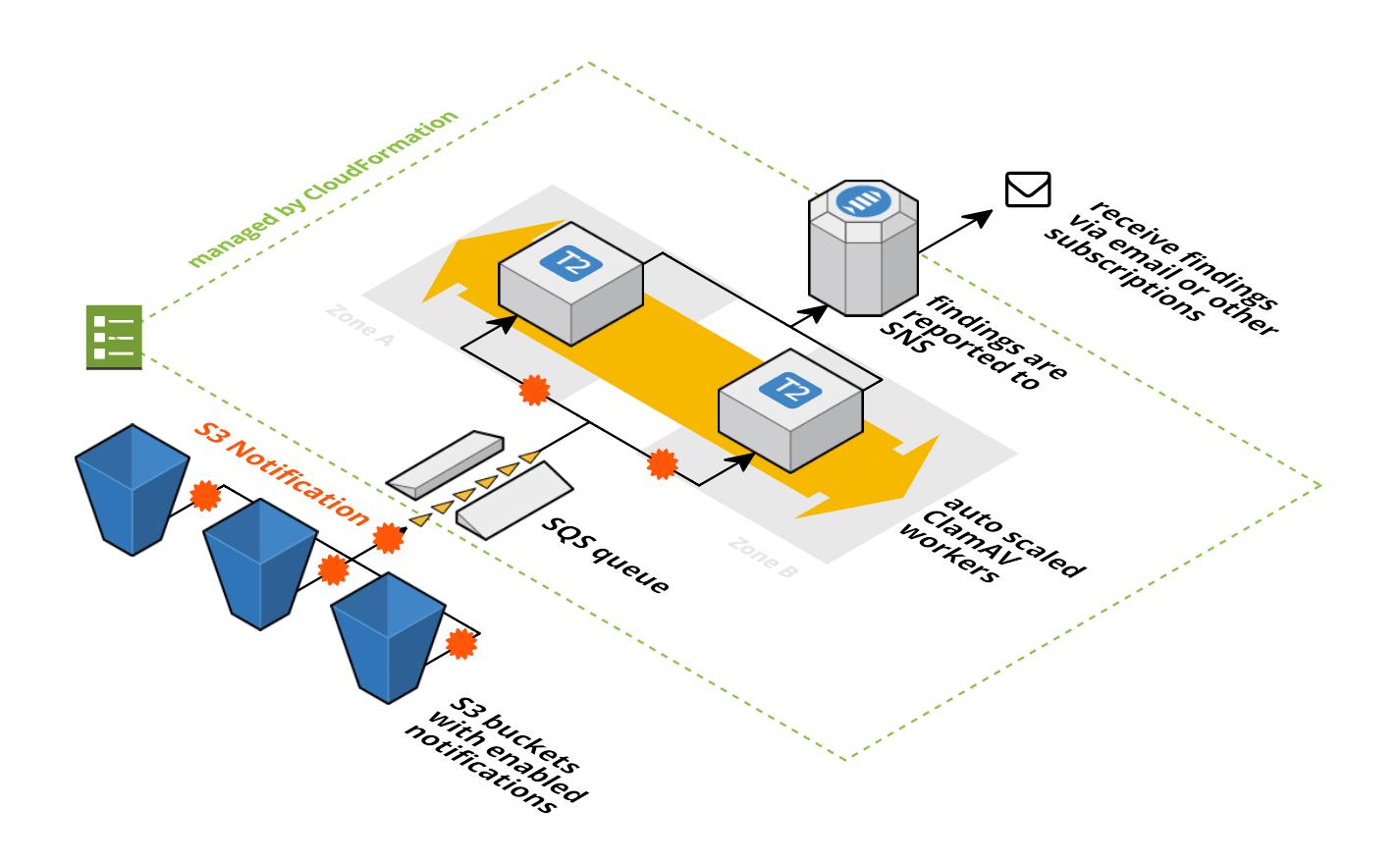 Antivirus for S3 Buckets | cloudonaut