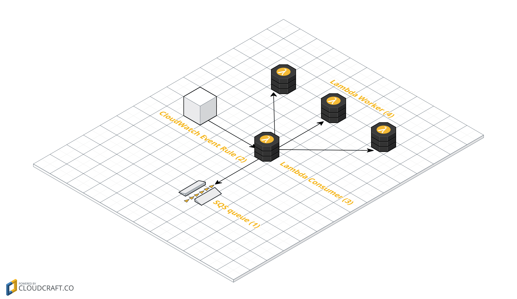 Integrate SQS and Lambda: serverless architecture for