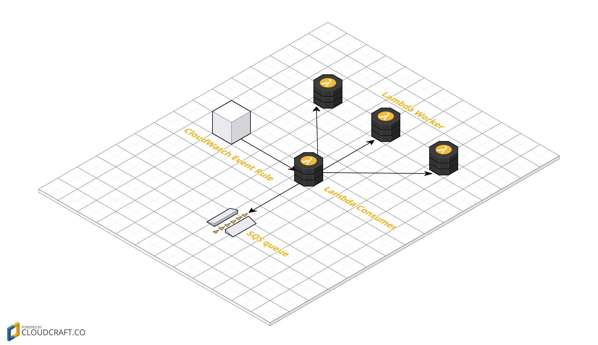 Integrate SQS and Lambda: serverless architecture for asynchronous