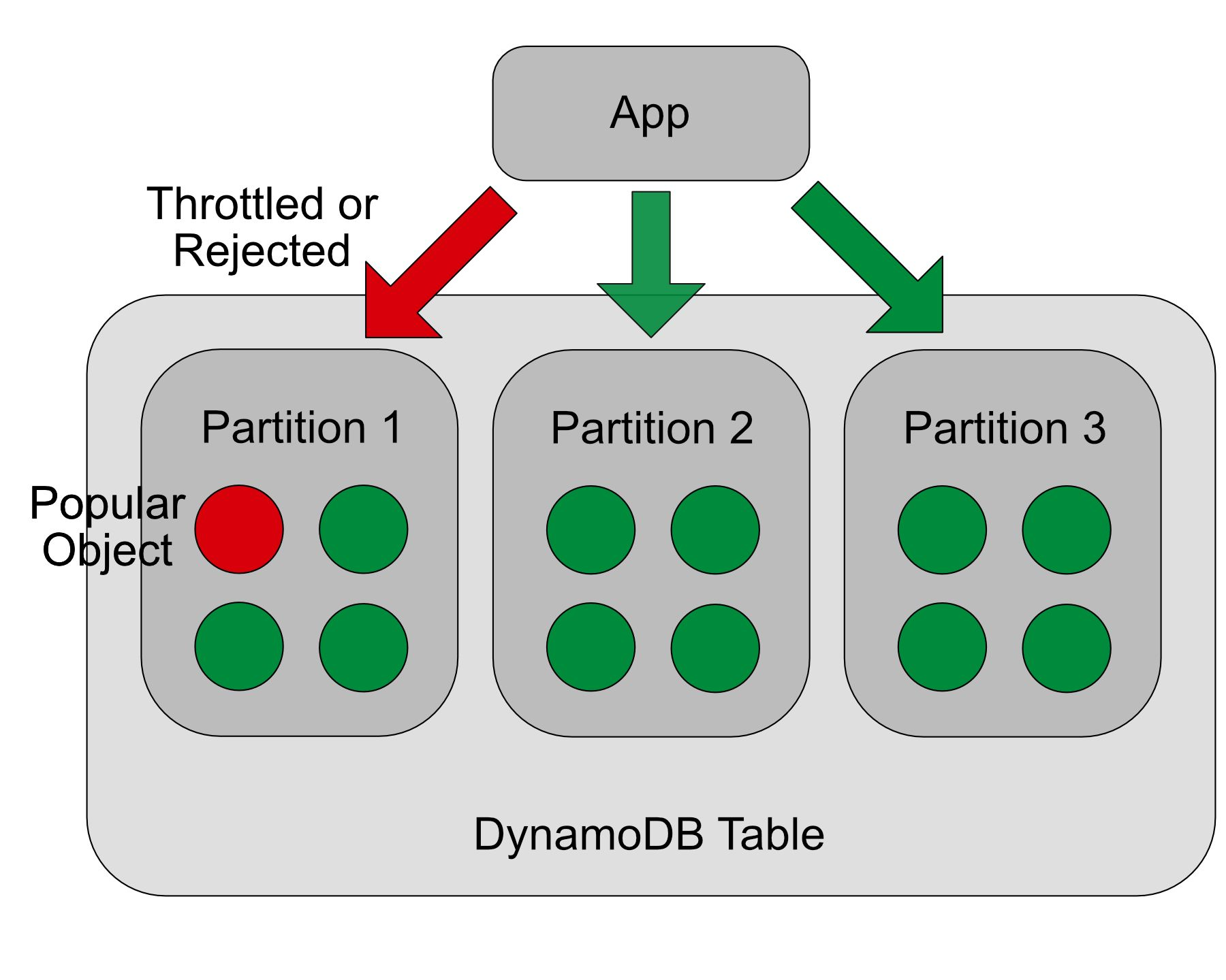 Performance Boost And Cost Savings For Dynamodb Dzone Database Oracle Schematic Sometimes Its Possible To Design The Data Structure Of Your Application In A Way That It Becomes Very Unlikely Majority Requests Will Hit