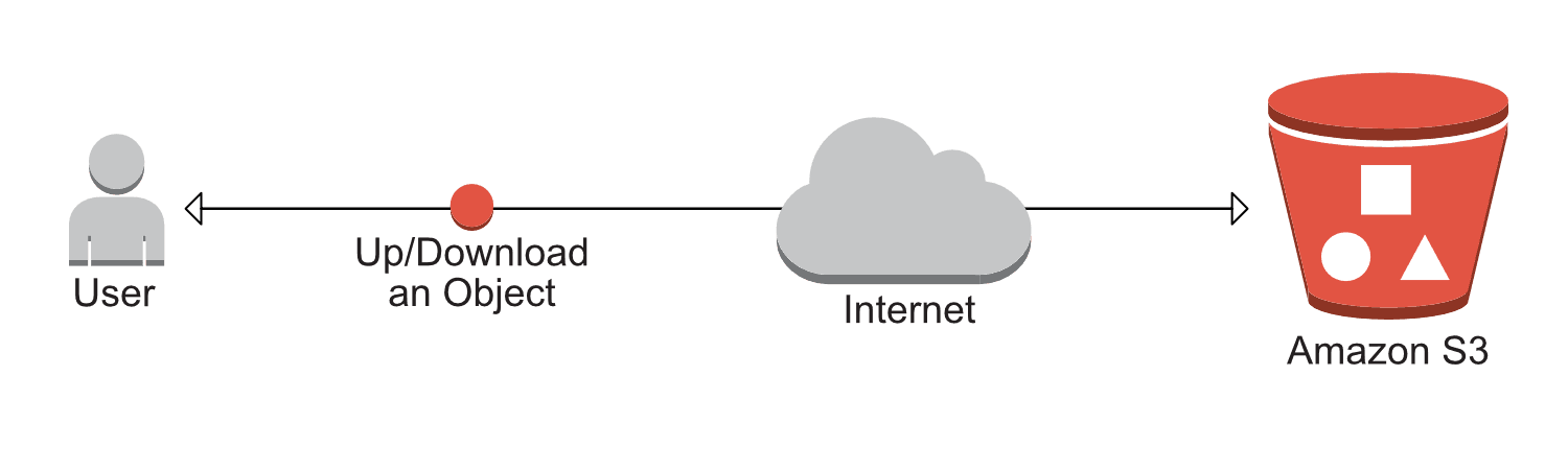 Using S3 for static web hosting | cloudonaut