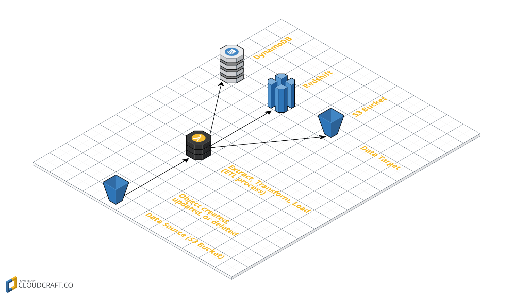 Serverless Big Data pipeline on AWS | cloudonaut