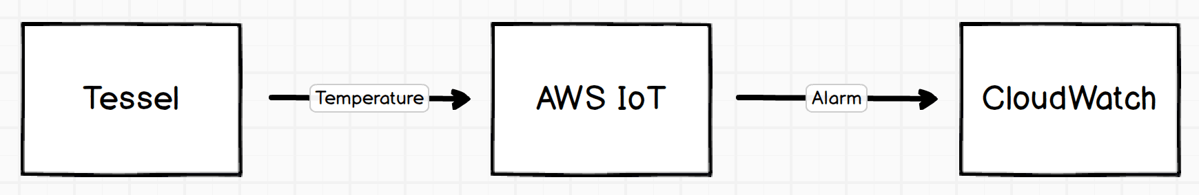Setup of IoT example