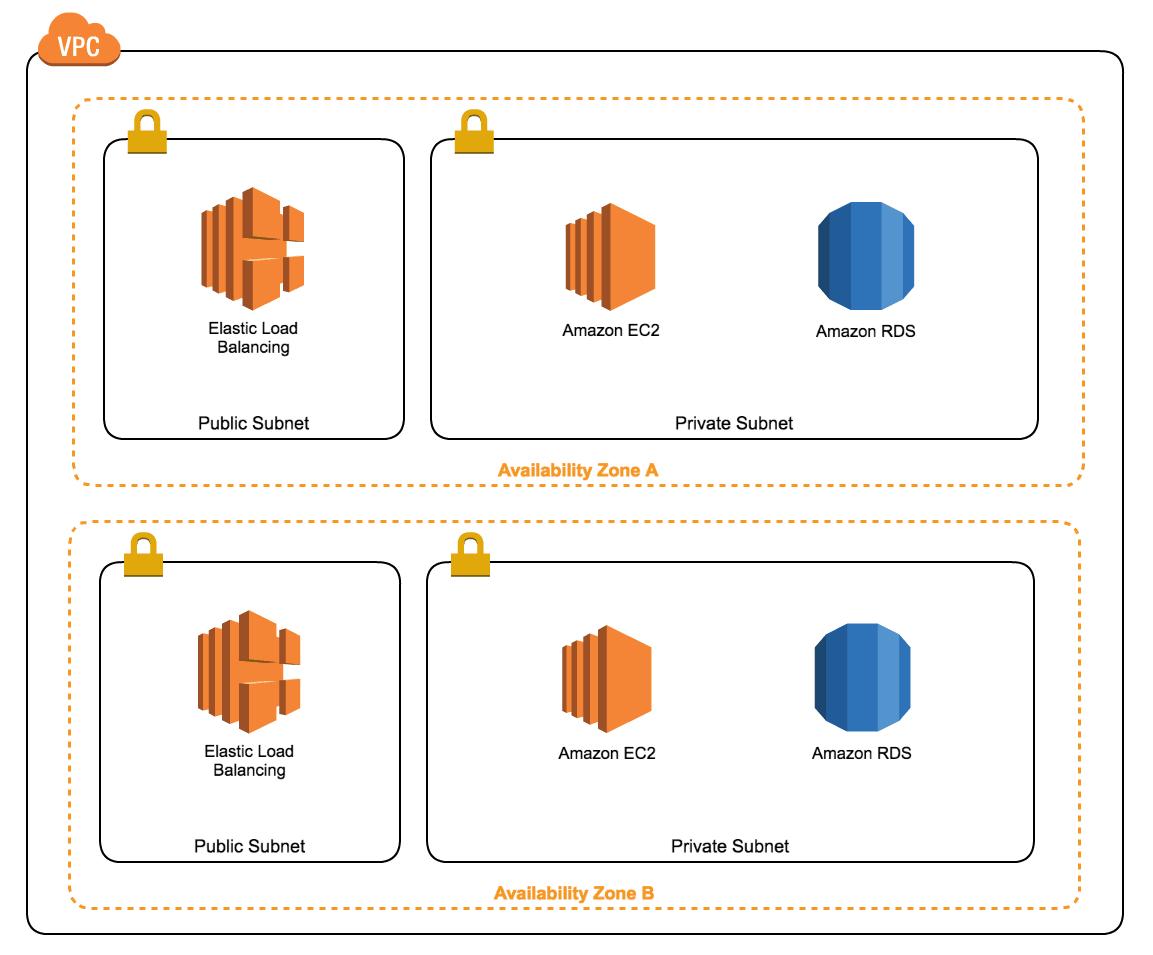 Beyond the default: a Multi-VPC architecture | cloudonaut