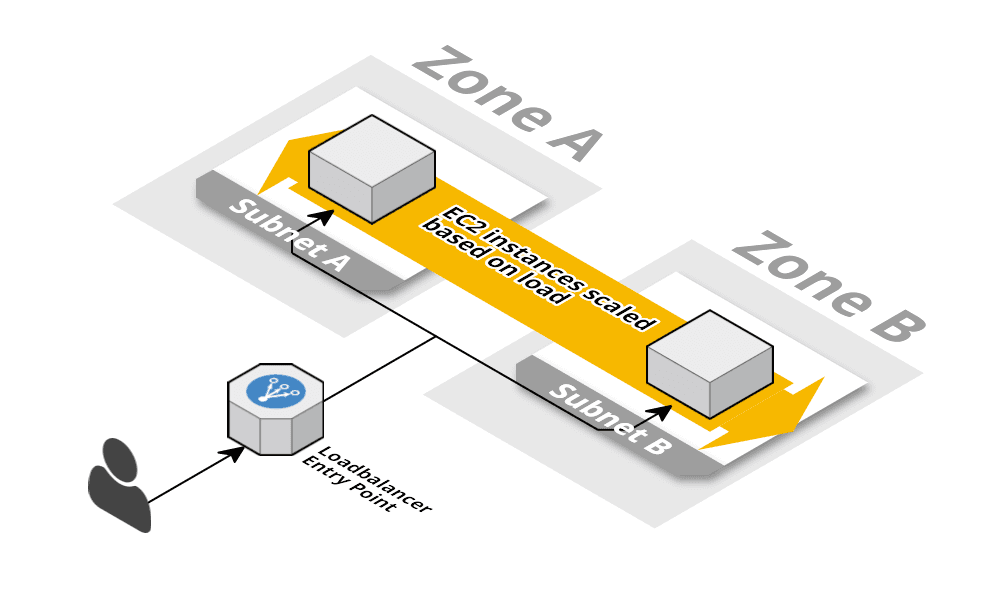 EC2 based app architecture