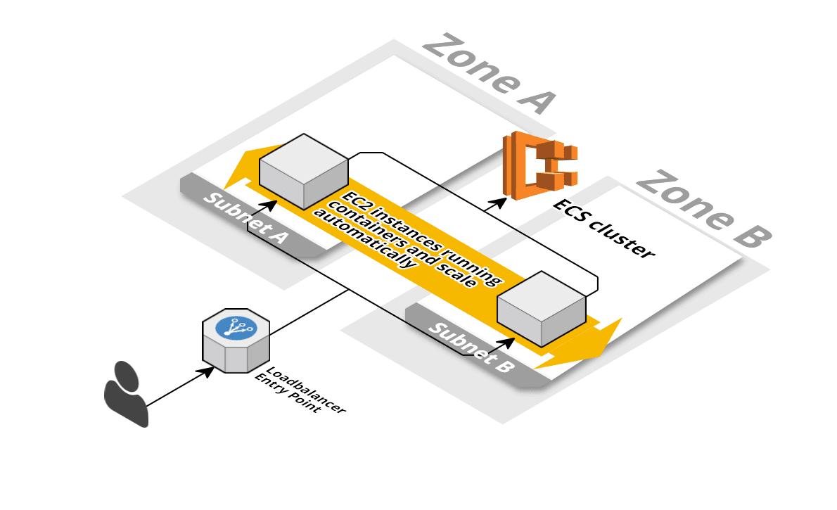 AWS Velocity Series: Containerized ECS based app