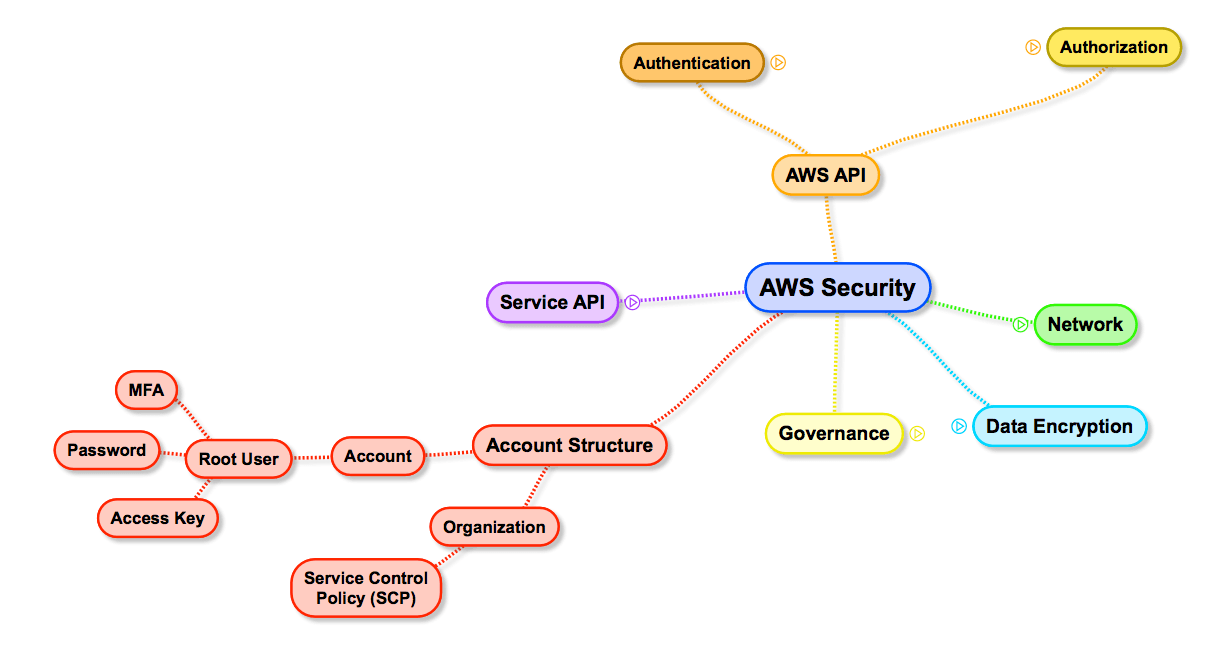 AWS Security Surface: Account Structure