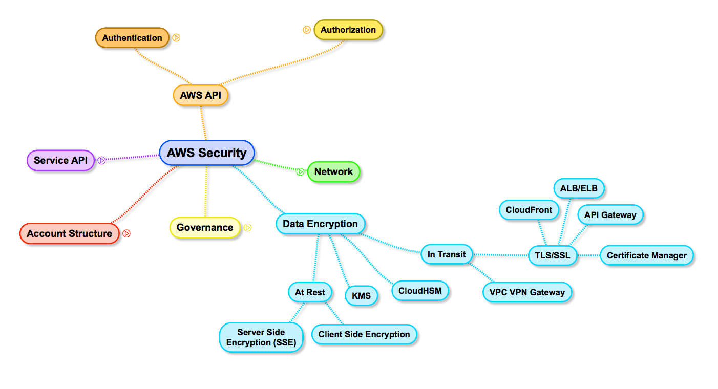 AWS Security Surface: Data Encryption