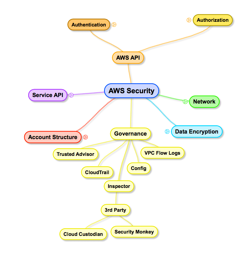 AWS Security Surface: Governance