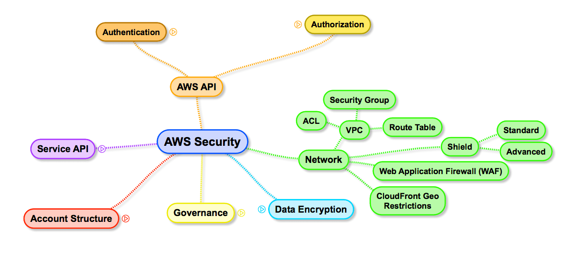 AWS Security Surface: Network