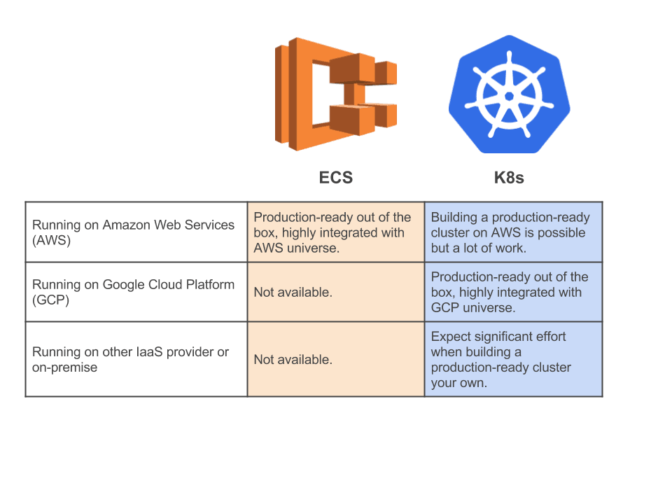 ECS vs. Kubernets: same same but different
