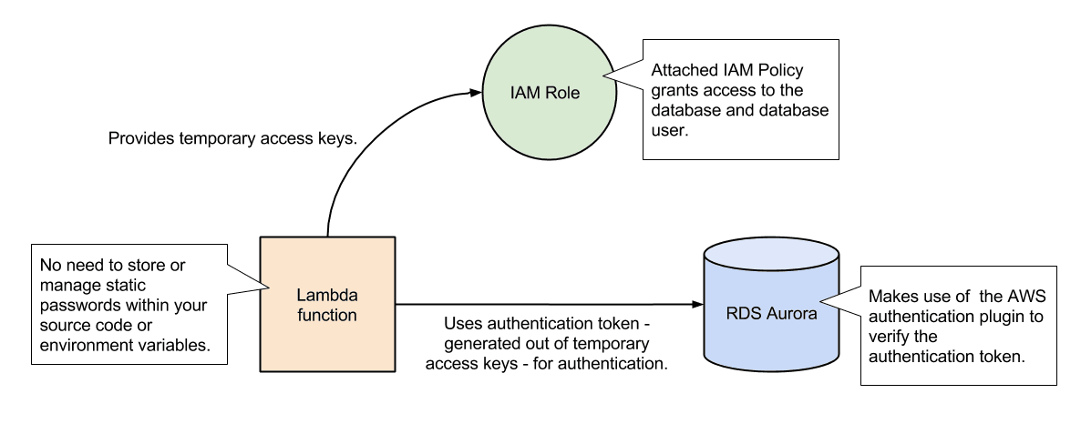 Overview of passwordless database authentication