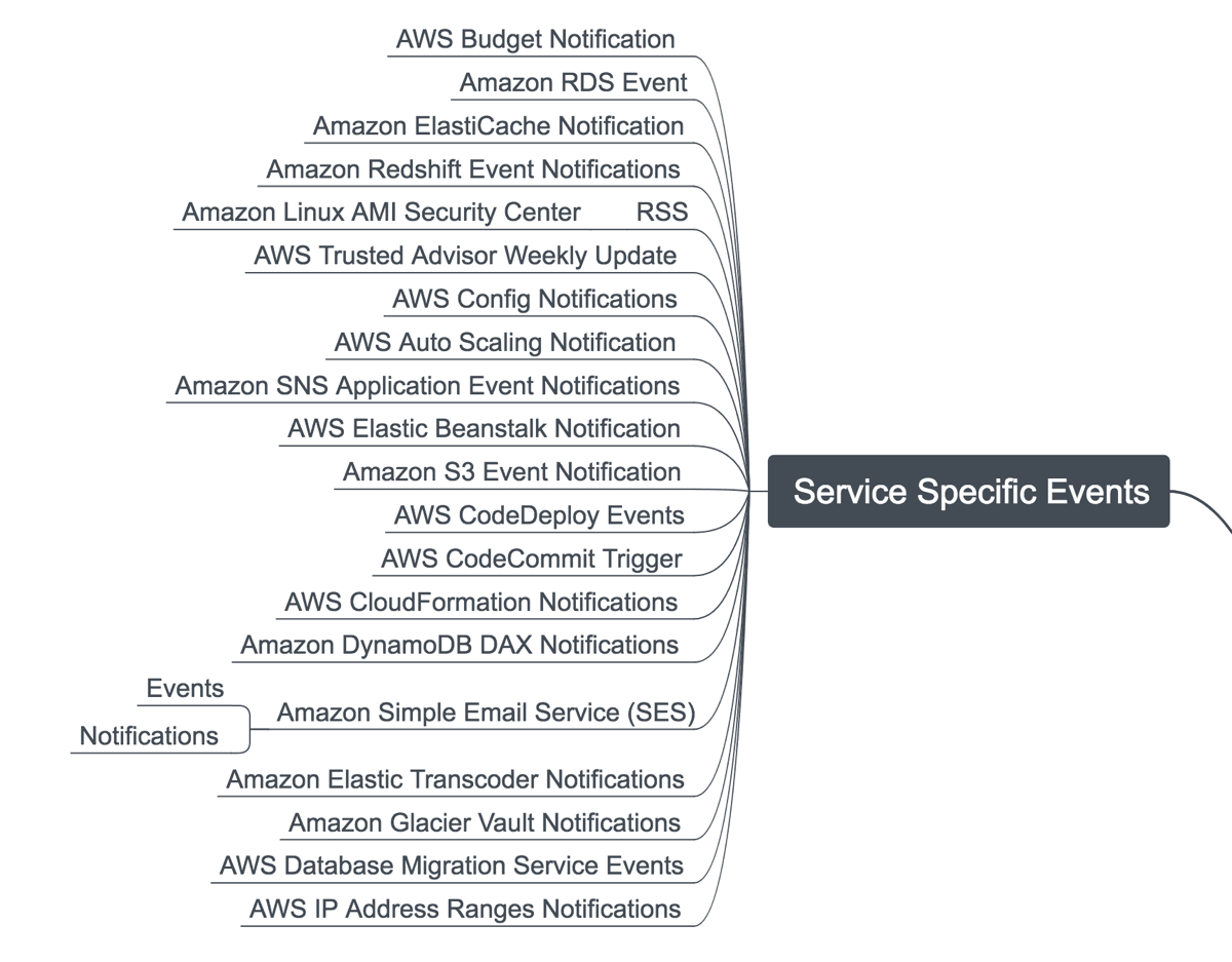 Service Specific Events