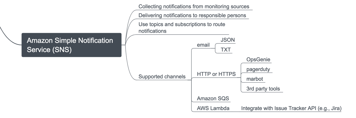 AWS Monitoring Primer | cloudonaut