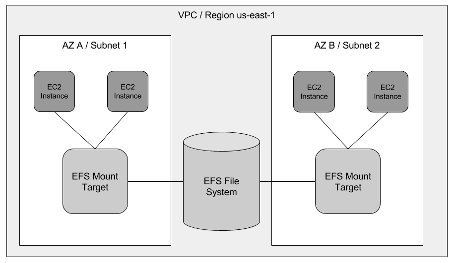 ount targets provide an endpoint for EC2 instances to mount the file system in a subnet