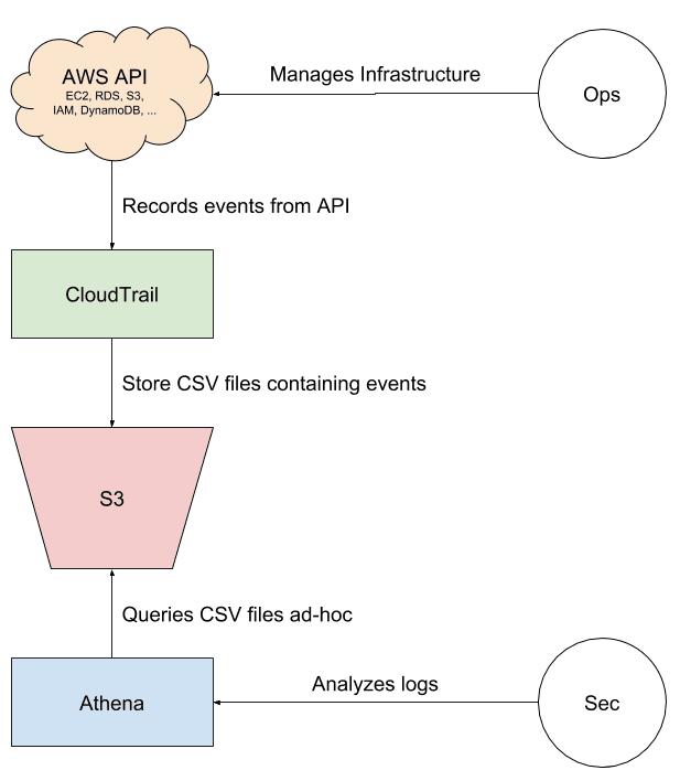 Analyzing CloudTrail with Athena | cloudonaut