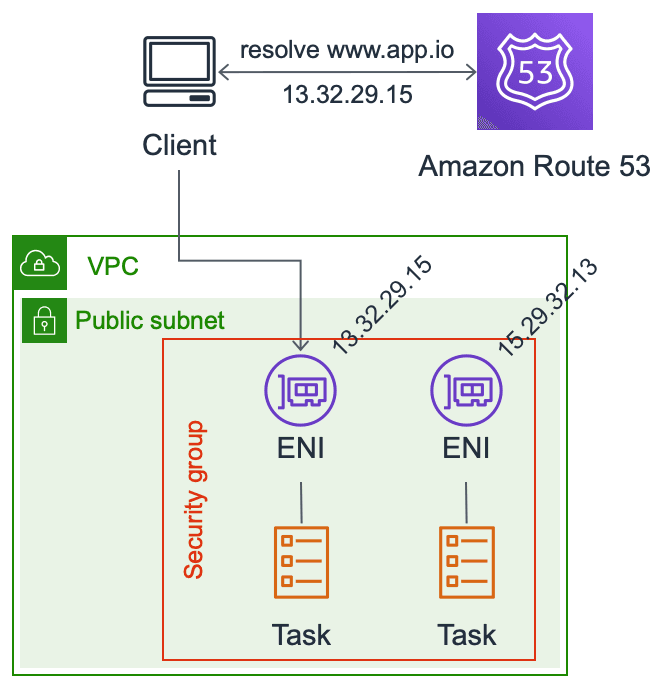Statis DNS configuration to discover ECS tasks
