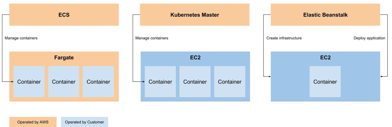 Three ways to run Docker on AWS