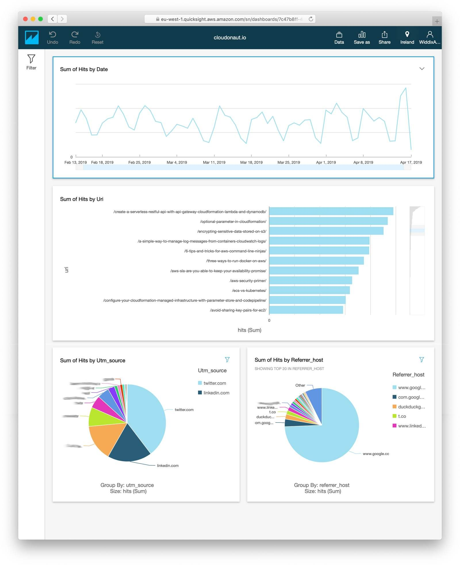 QuickSight Dashboard