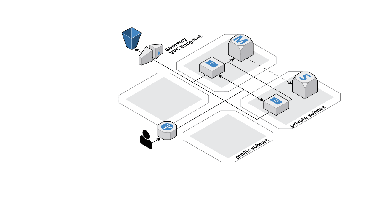AWS architecture with private and public subnets using VPC endpoints
