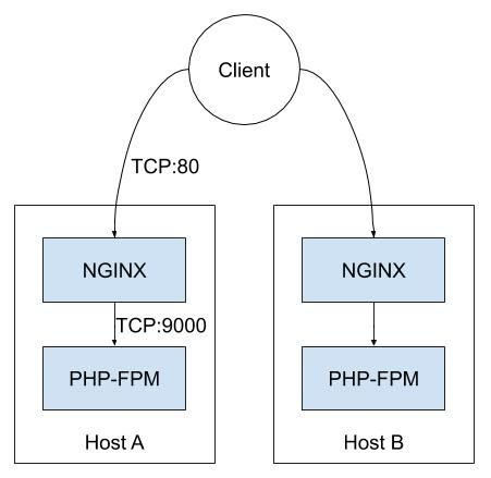 Proxy pattern: NGINX and PHP-FPM containers running on the same machine