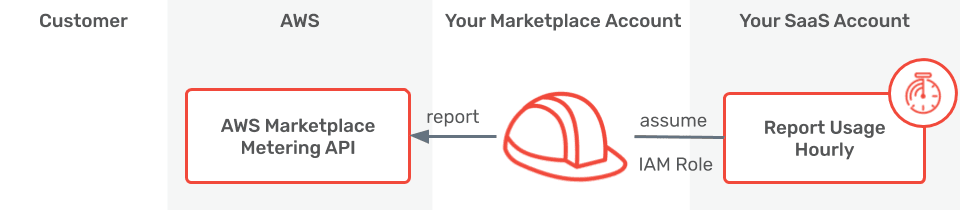 AWS Marketplace SaaS Flow: Report Usage
