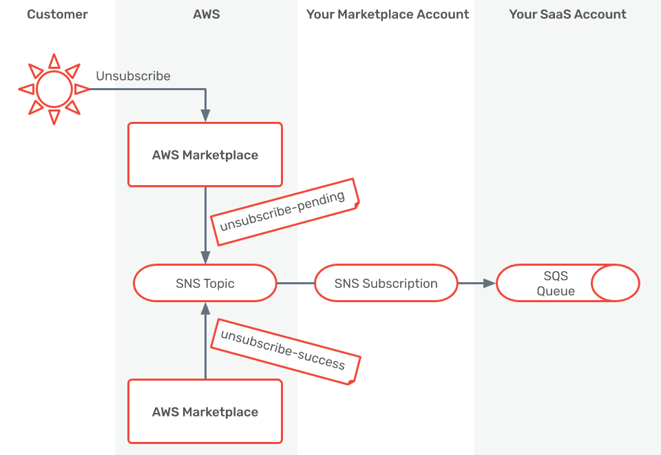 AWS Marketplace SaaS Flow: Unsubscribe
