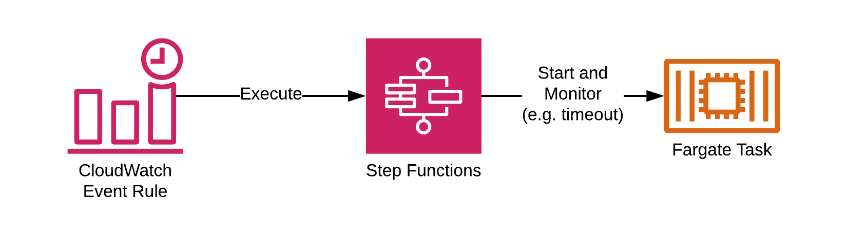 A CloudWatch Events Rule triggers a Step Function which starts an ECS task