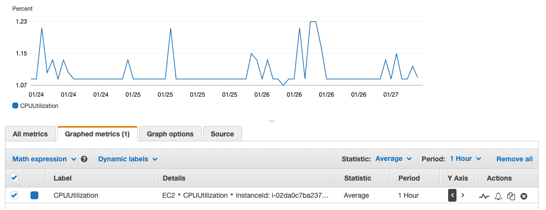 AWS CloudWatch CPU utilization