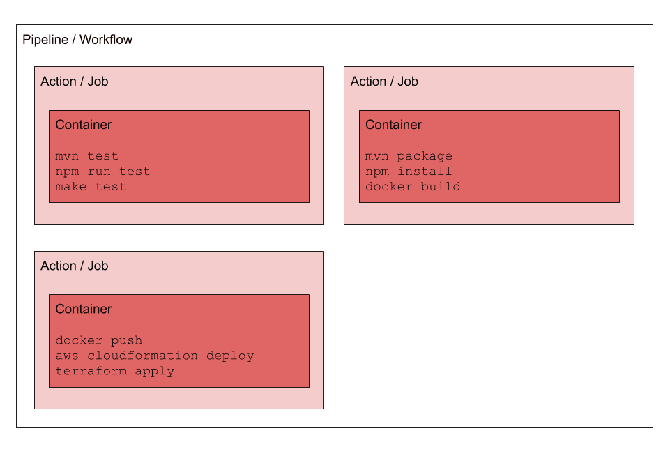 Deployment Pipeline: Overview
